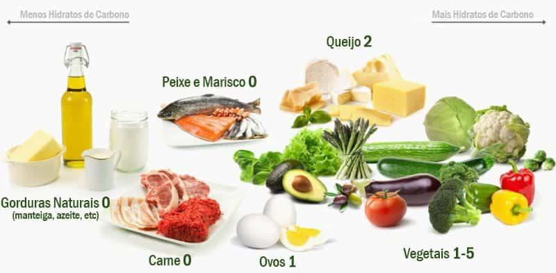Alimentos da Dieta Cetogênica