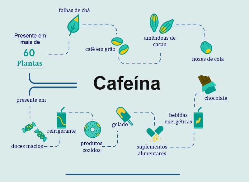 bebidas-contêm-cafeína