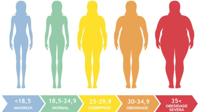 Indíce de massa corporal - IMC