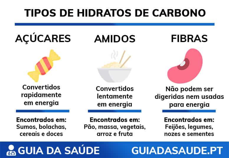 tipos de hidratos de carbono